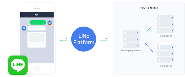 Messaging API architecture
