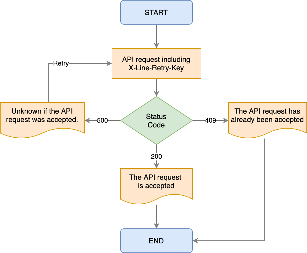 Retry API Request Flowchart